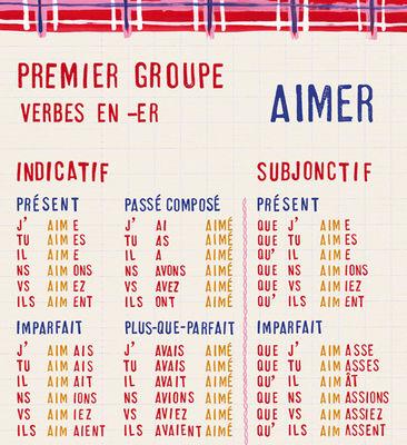 Papier Peint Table De Conjugaisons Aimer Et Finir Domestic